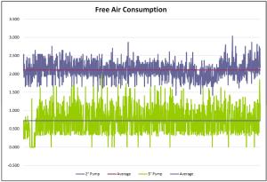 Air Consumption Graph